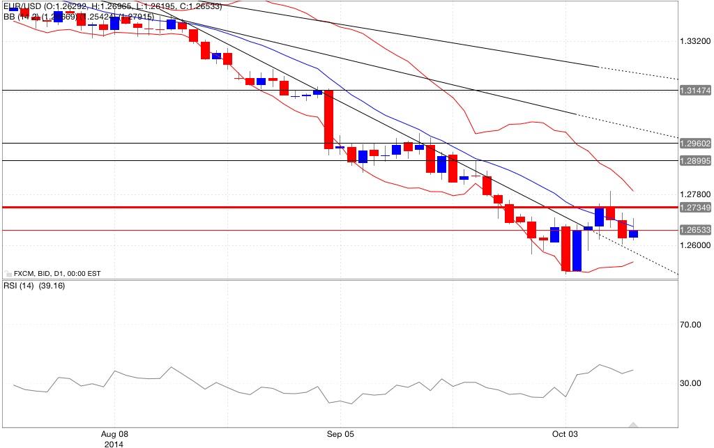 Analisi tecnica eur/usd bande di bollinger rsi 13/10/2014