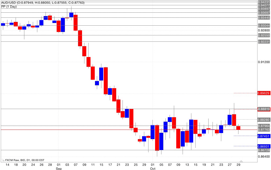 Analisi pivot point aud/usd 30/10/2014