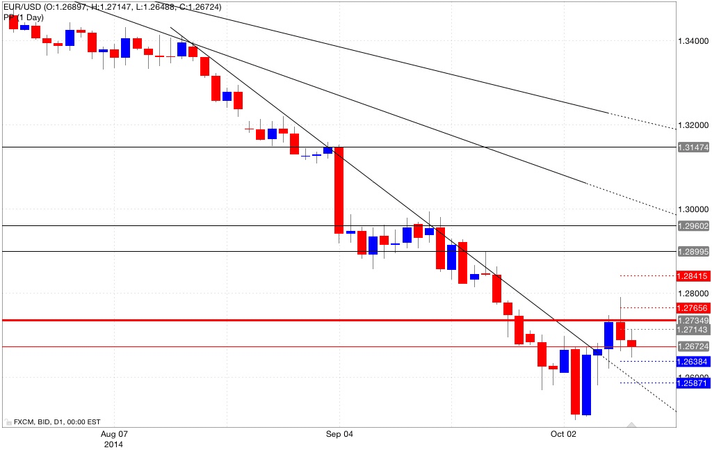 Analisi pivot point eur/usd 10/10/2014