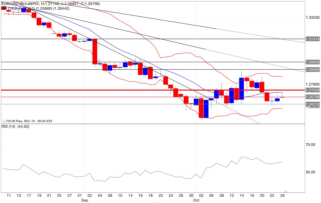 Analisi tecnica eur/usd bande di bollinger rsi 27/10/2014