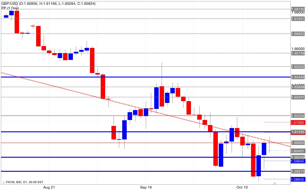 Analisi pivot point gbp/usd 17/10/2014