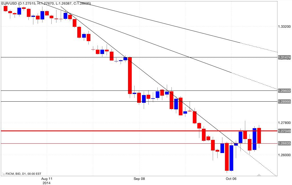 Analisi tecnica eur/usd 14/10/2014