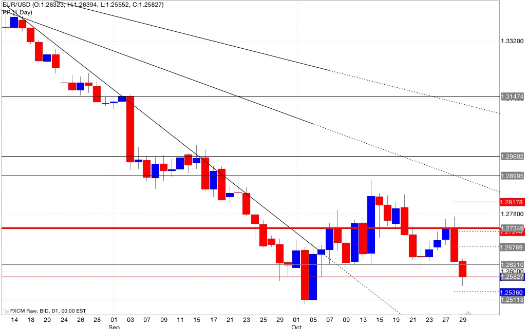 Analisi pivot point eur/usd 30/10/2014