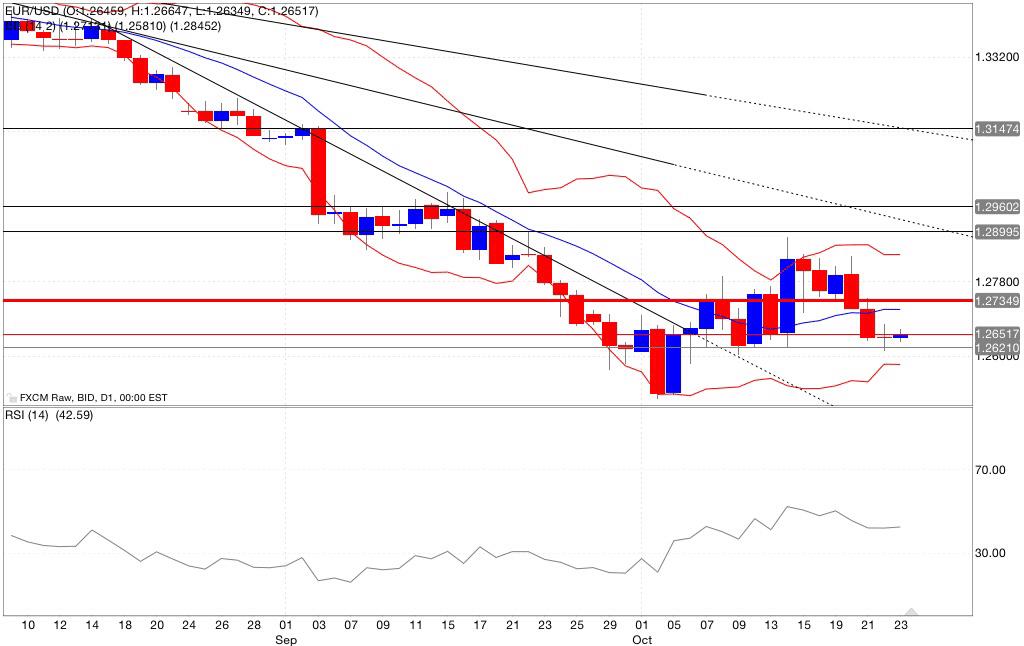 Analisi tecnica eur/usd bande di bollinger rsi 24/10/2014