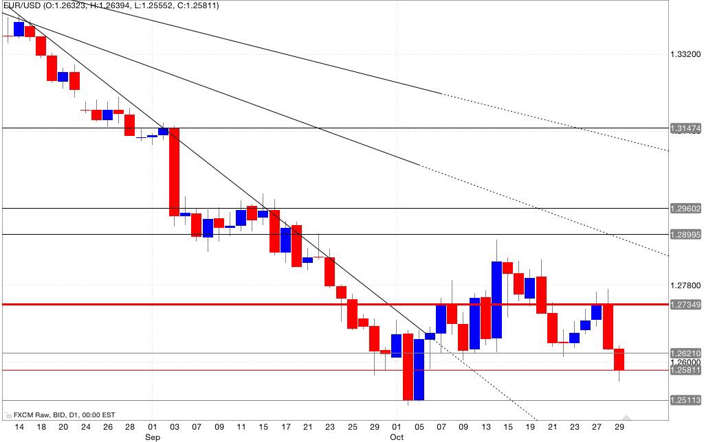 Analisi tecnica eur/usd 30/10/2014