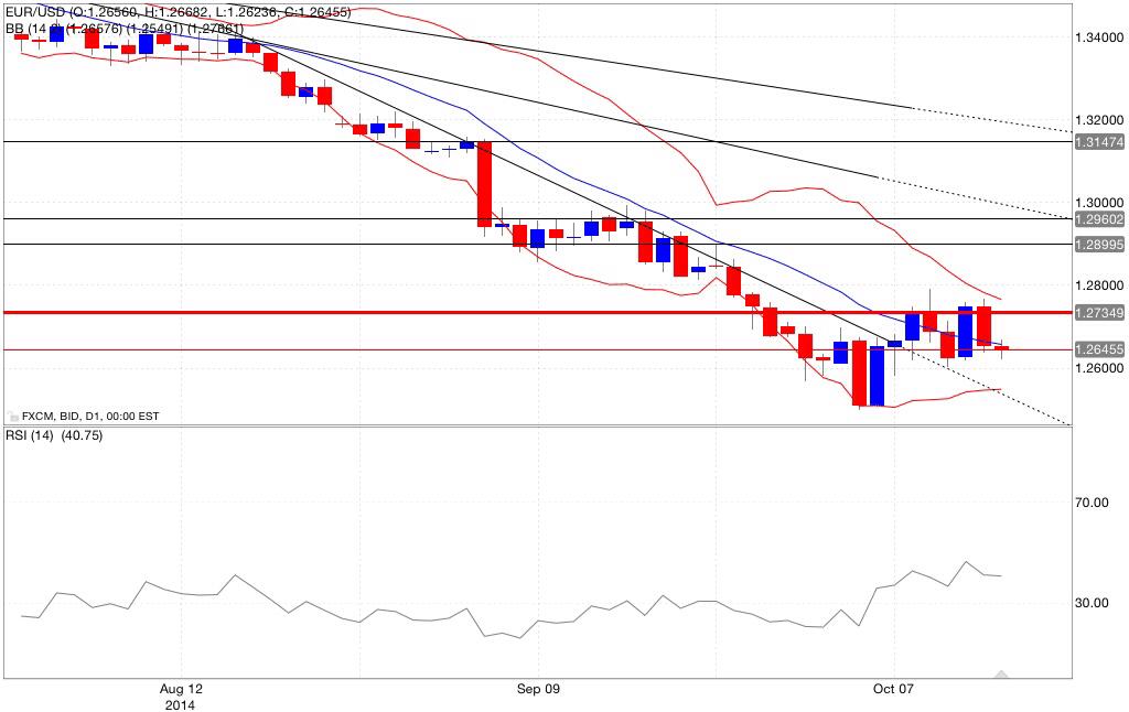 Analisi tecnica eur/usd bande di bollinger rsi15/10/2014