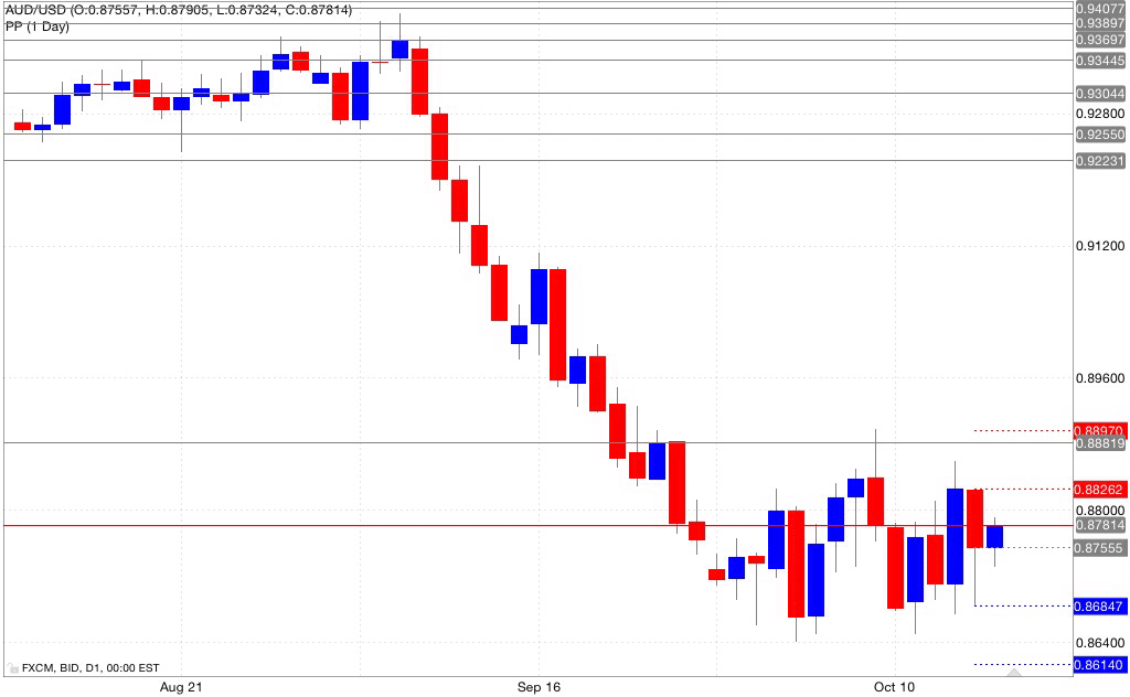 Analisi pivot point aud/usd 17/10/2014