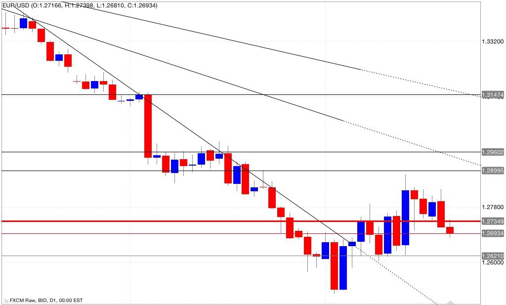 Analisi tecnica eur/usd 22/10/2014