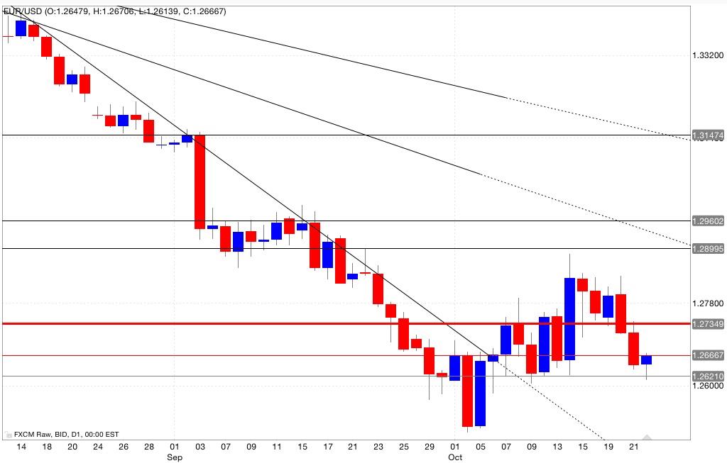 Analisi tecnica eur/usd 23/10/2014