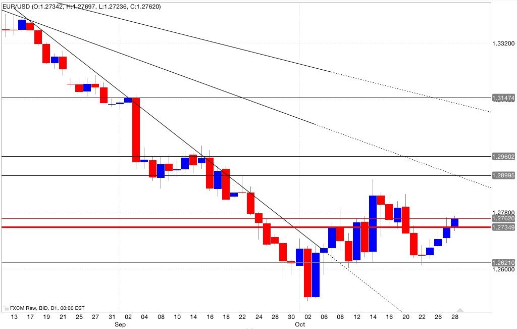 Analisi tecnica eur/usd 29/10/2014