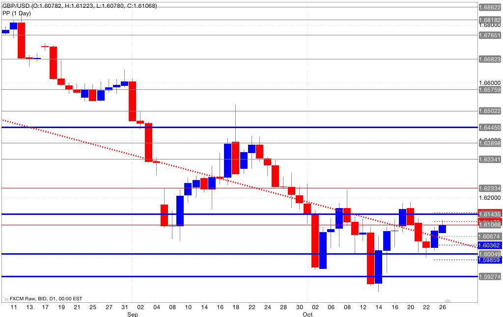 Analisi pivot point gbp/usd 27/10/2014