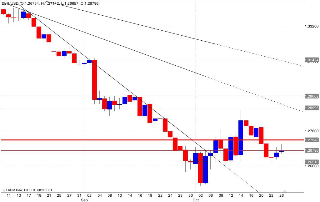 Analisi tecnica eur/sud 27/10/2014
