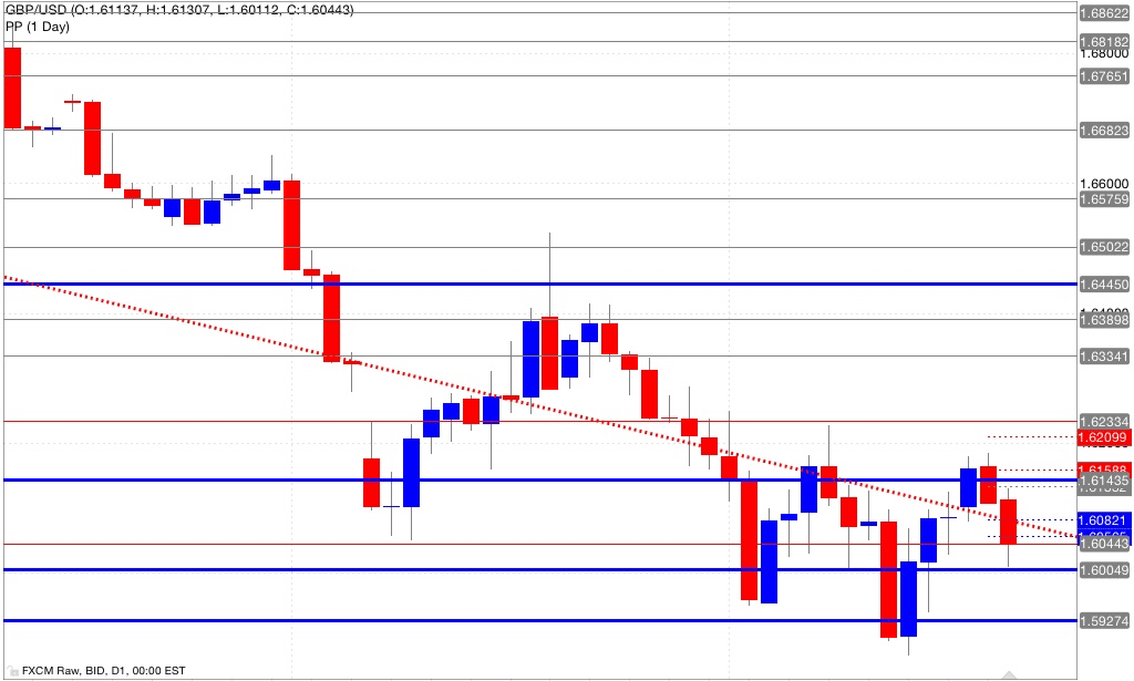 Analisi pivot point gbp/usd 22/10/2014