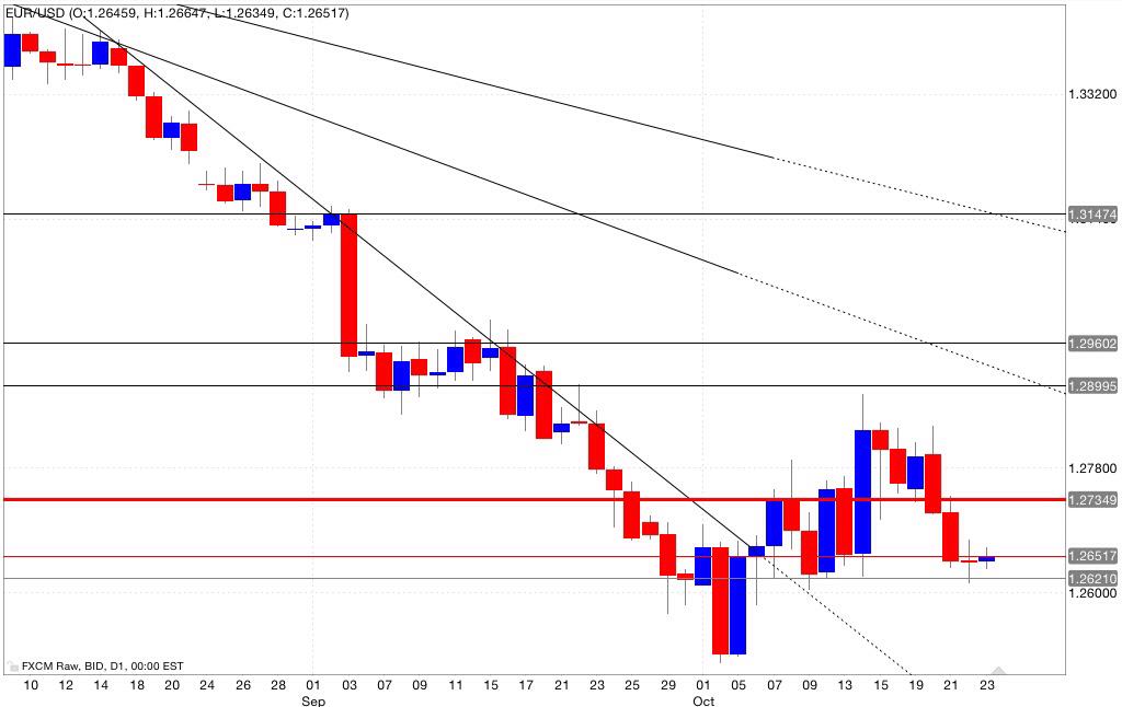 Analisi tecnica eur/usd 24/10/2014