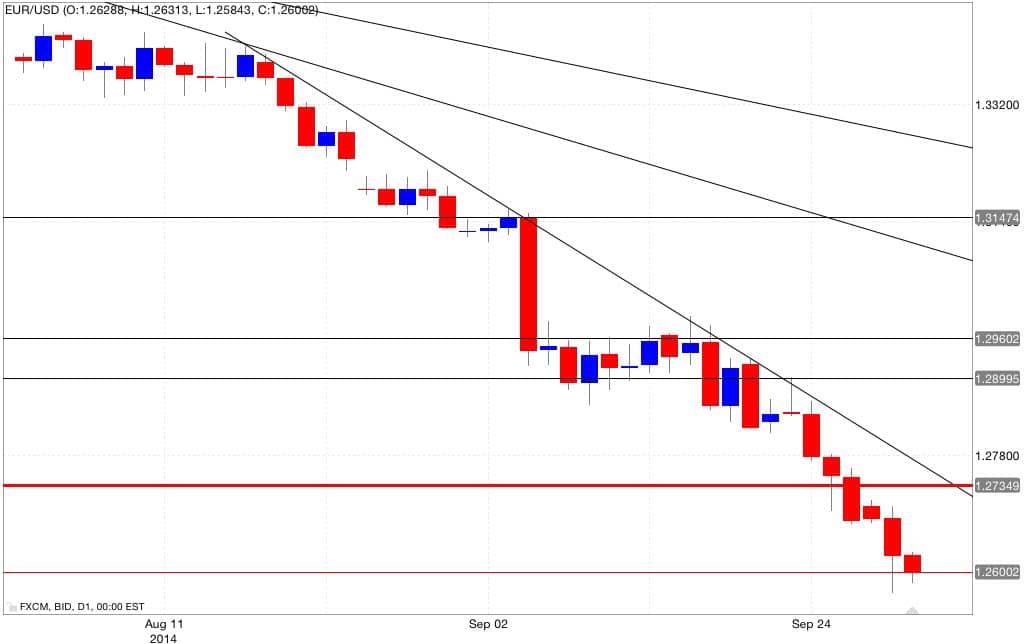 Analisi tecnica eur/usd 01/10/2014