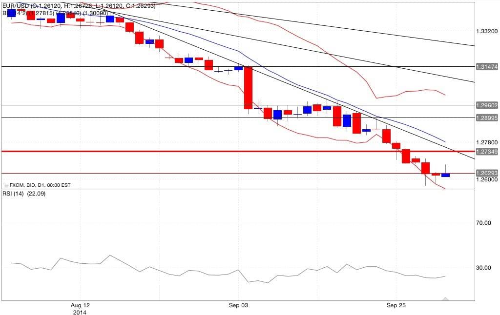 Analisi tecnica eur/usd bande di bollinger RSI 02/10/2014