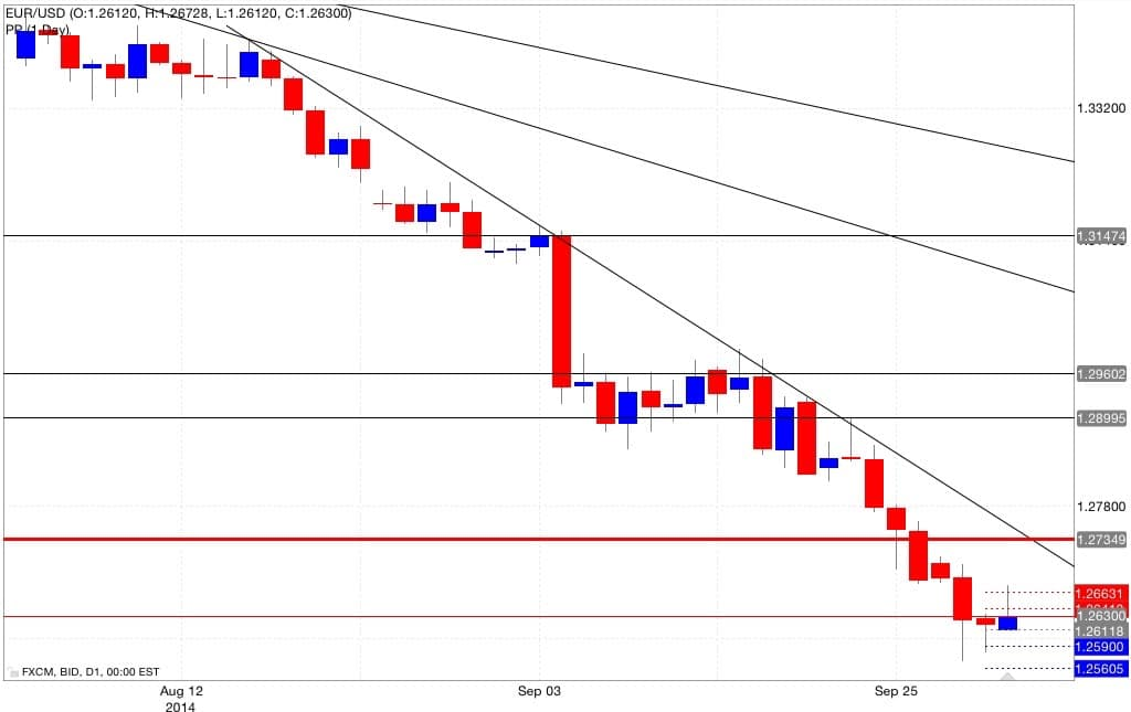 Analisi pivot point eur/usd 02/10/2014
