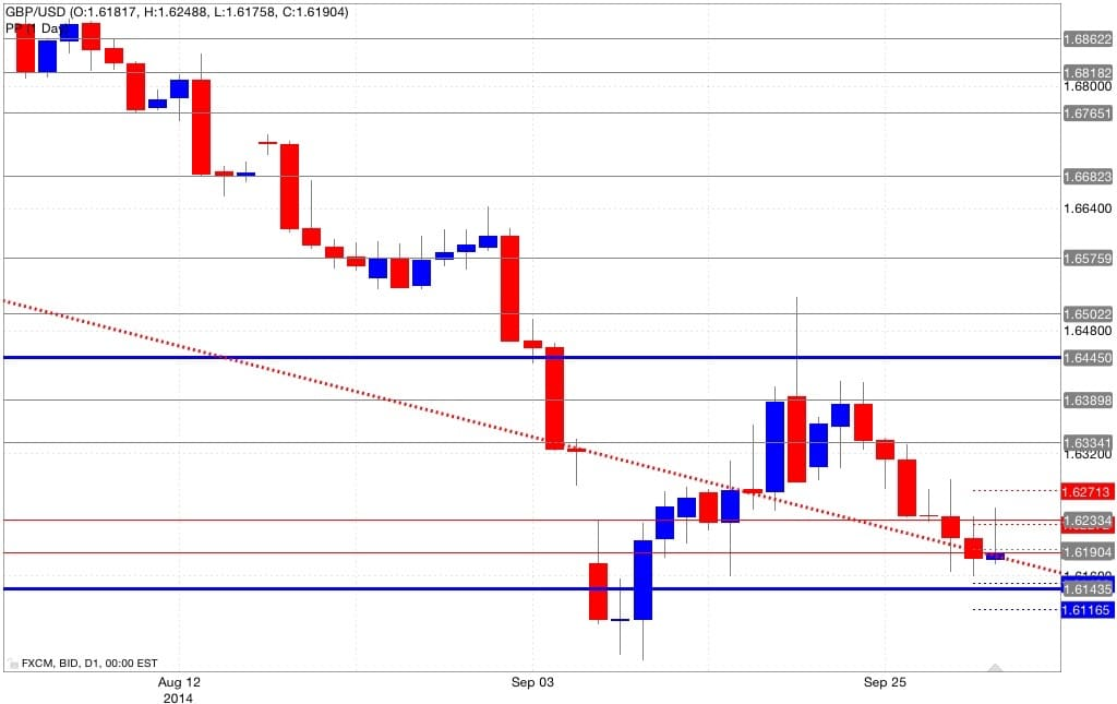 Analisi pivot point gbp/usd 02/10/2014