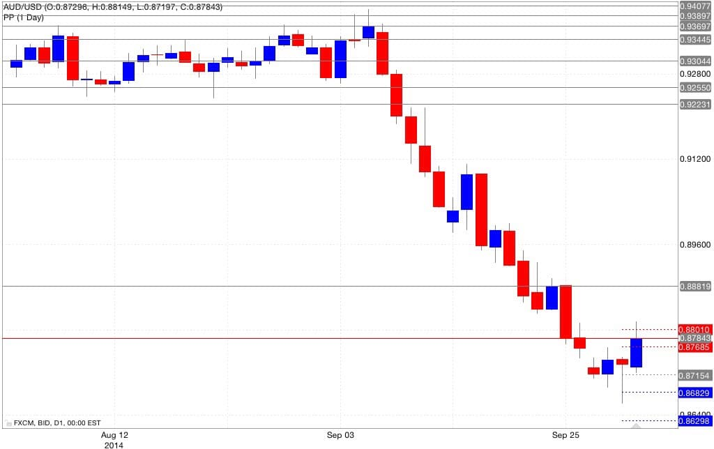 Analisi pivot point aud/usd 02/10/2014