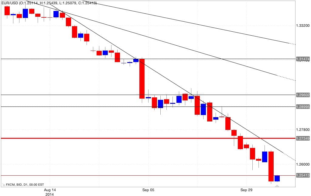 Analisi tecnica eur/usd 06/10/2014