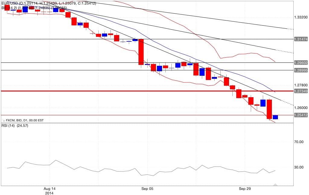 Analisi tecnica eur/usd bande di bollinger RSI 06/10/2014