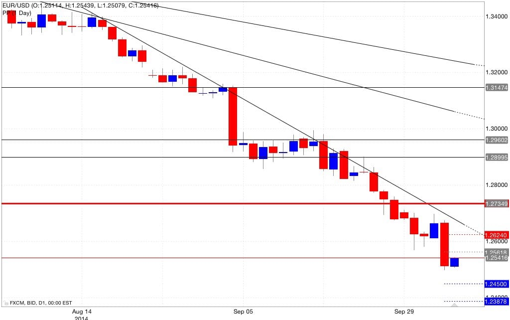 Analisi pivot point eur/usd 06/10/2014