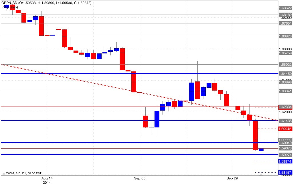Analisi pivot point gbp/usd 06/10/2014