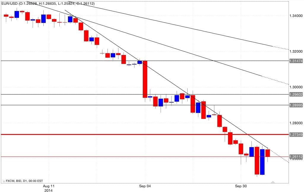 Analisi tecnica eur/usd 07/10/2014