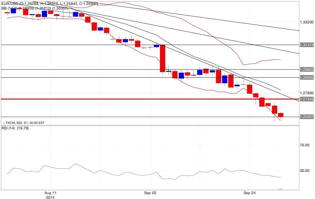 Analisi tecnica eur/usd bande di bollinger RSI 01/10/2014
