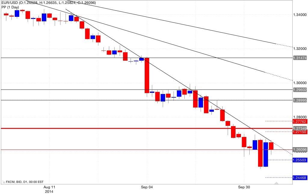 Analisi pivot point eur/usd 07/10/2014