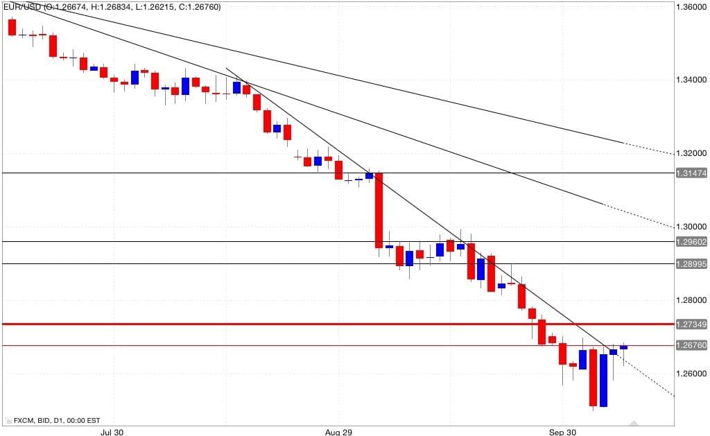 Analisi tecnica eur/usd 08/10/2014