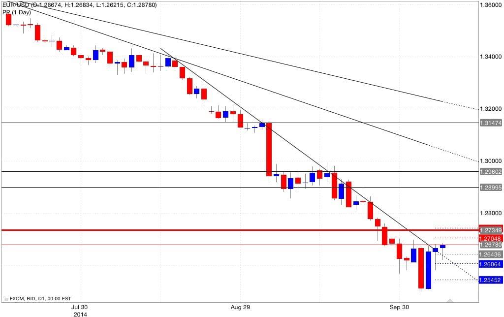 Analisi pivot point eur/usd 08/10/2014