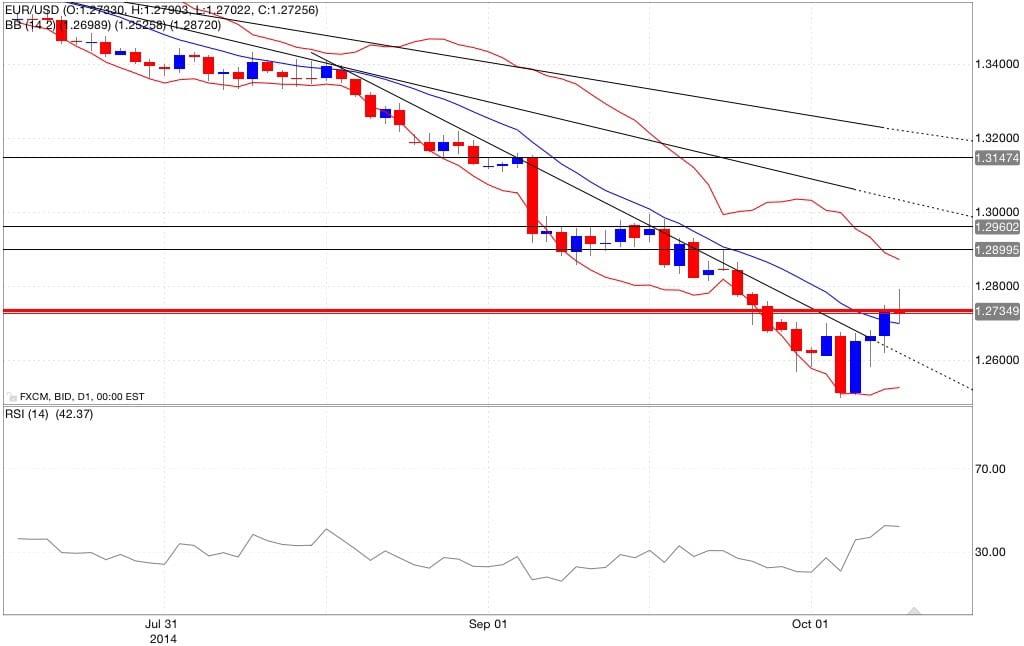 Analisi tecnica eur/usd bande di bollinger rsi 09/10/2014