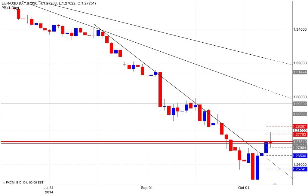 Analisi pivot point eur/usd 09/10/2014