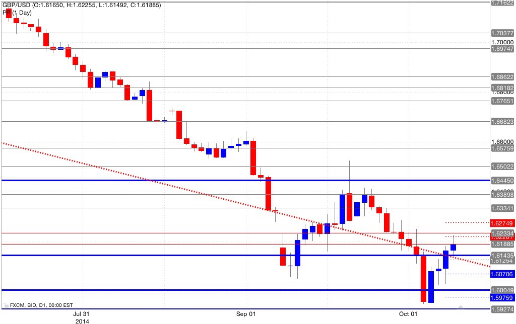Analisi pivot point gbp/usd 09/10/2014