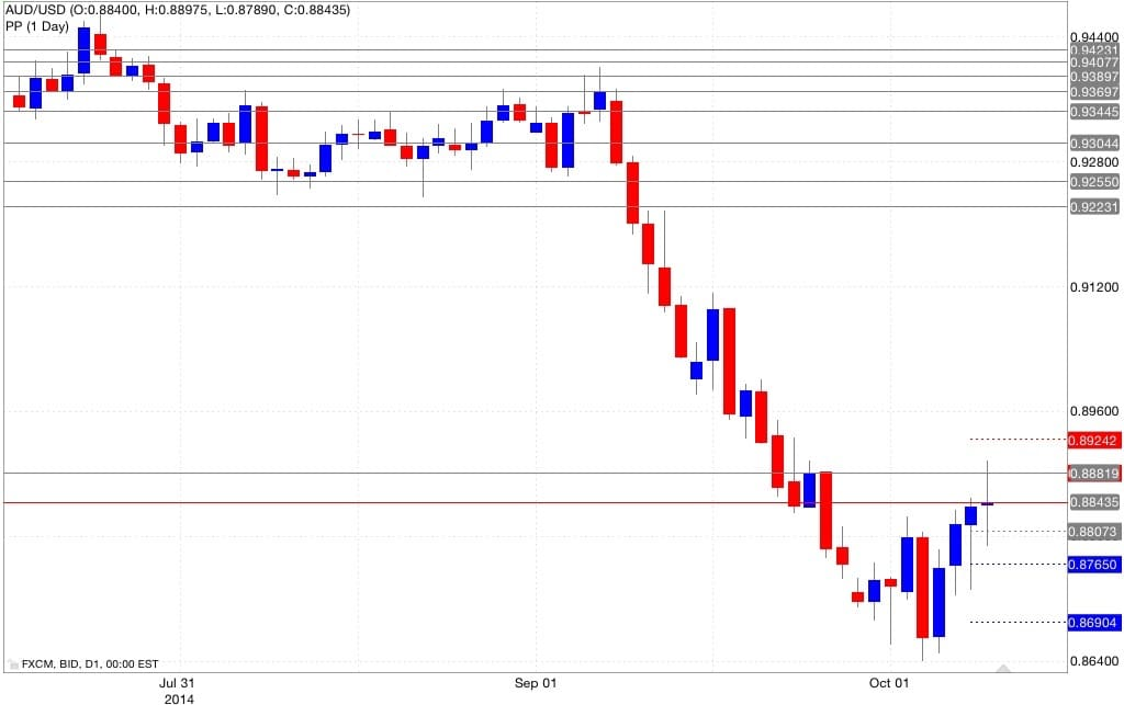 Analisi pivot point aud/usd 09/10/2014