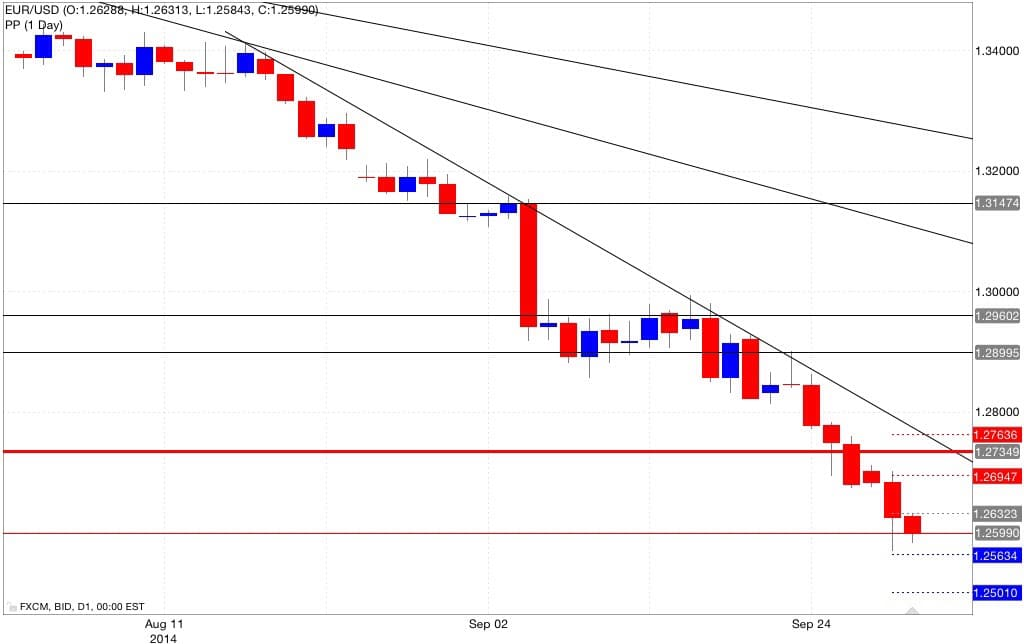Analisi pivot point eur/usd 01/10/2014