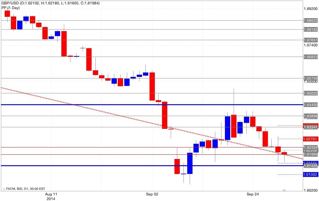 Analisi pivot point gbp/usd 01/10/2014