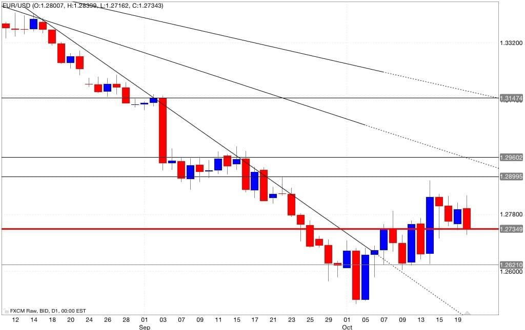 Analisi tecnica eur/usd 21/10/2014