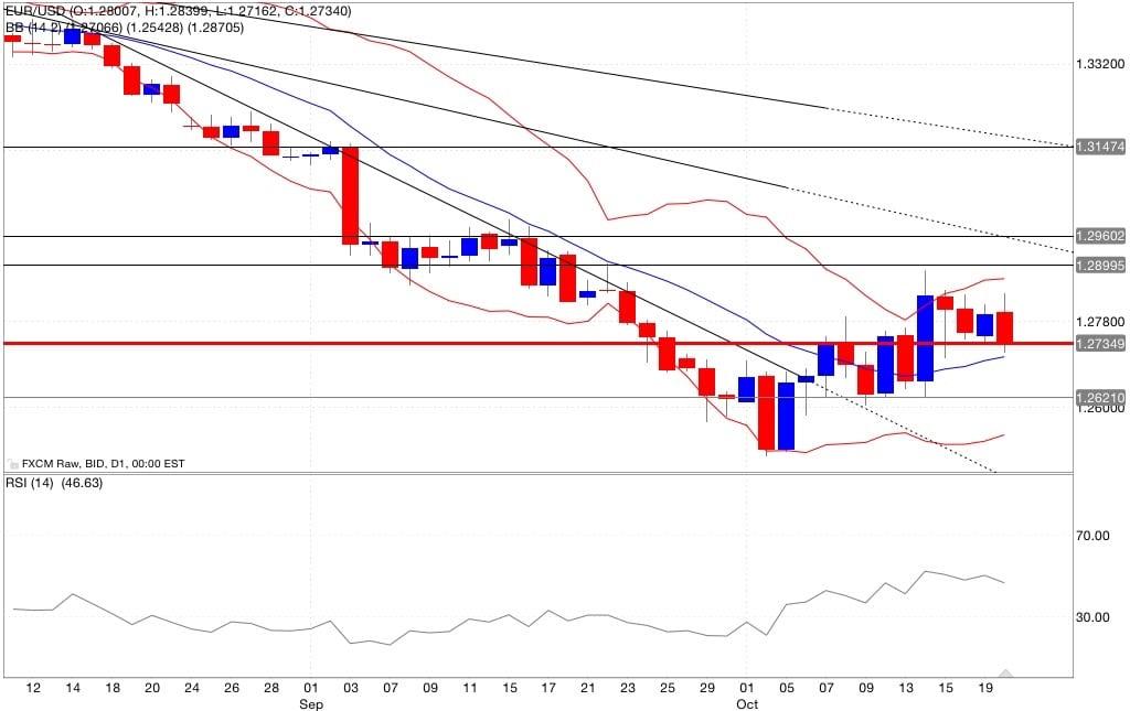 Analisi tecnica eur/usd bande di bollinger rsi 21/10/2014