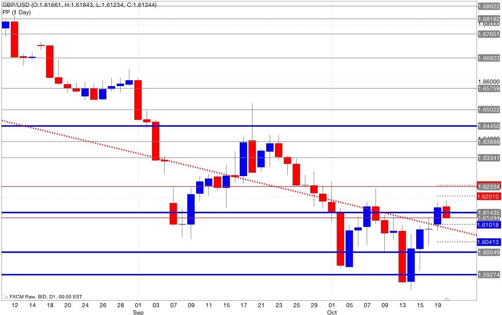 Analisi pivot point gbp/usd 21/10/2014