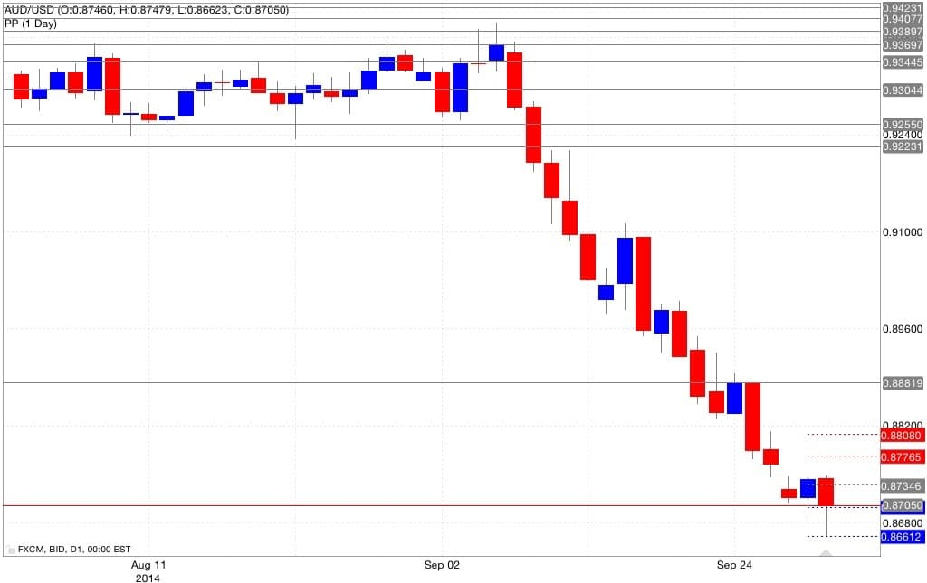 Analisi pivot point aud/usd 01/10/2014