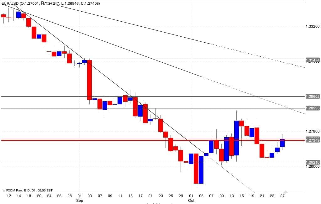 Analisi tecnica eur/usd 28/10/2014