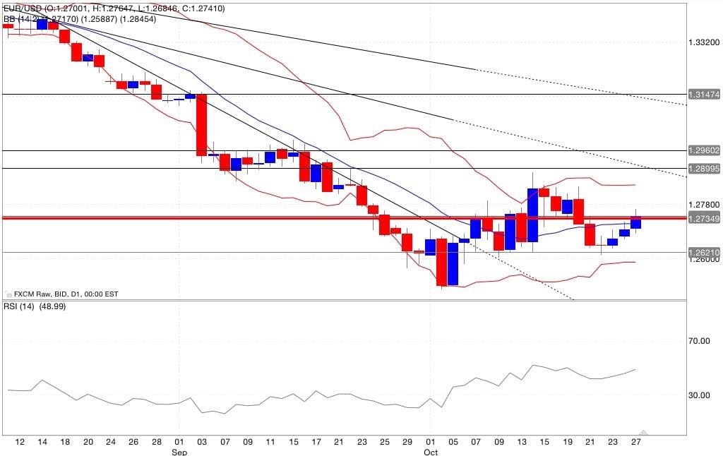 Analisi tecnica eur/usd bande di bollinger rsi 28/10/2014