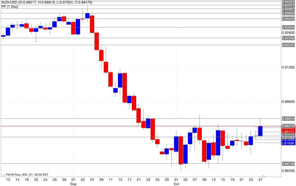 Analisi pivot point aud/usd 28/10/2014