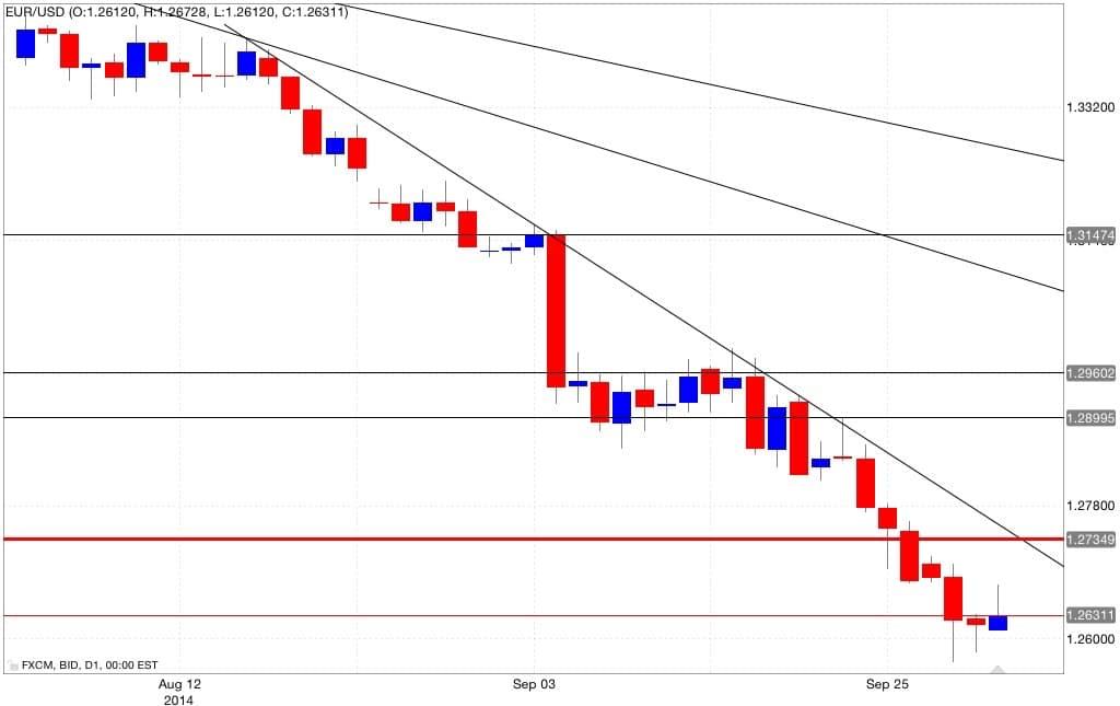 Analisi tecnica eur/usd 02/10/2014