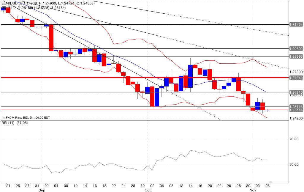 Analisi tecnica eur/usd indicatori trading 06/10/2014