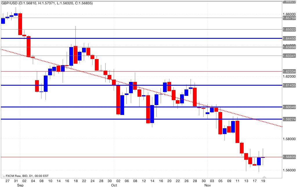 Analisi tecnica segnali trading gbp/usd 20/11/2014