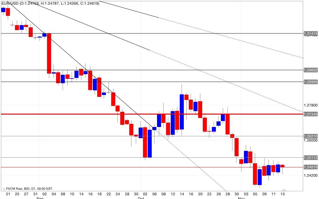 Analisi tecnica segnali trading eur/usd 14/11/2014