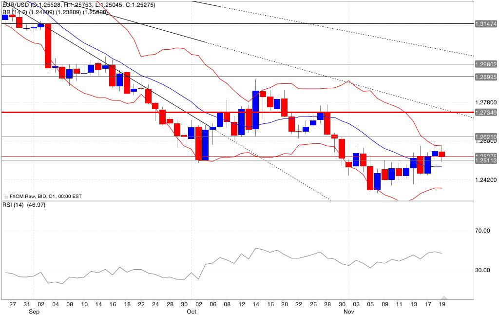 Analisi tecnica segnali trading eur/usd indicatori 20/11/2014